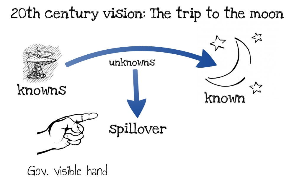 חזון כתמונת עתיד ידוע שמסייעת להתמודד עם אינספור אי-ידיעות בדרך. מתוך בלוג ראות